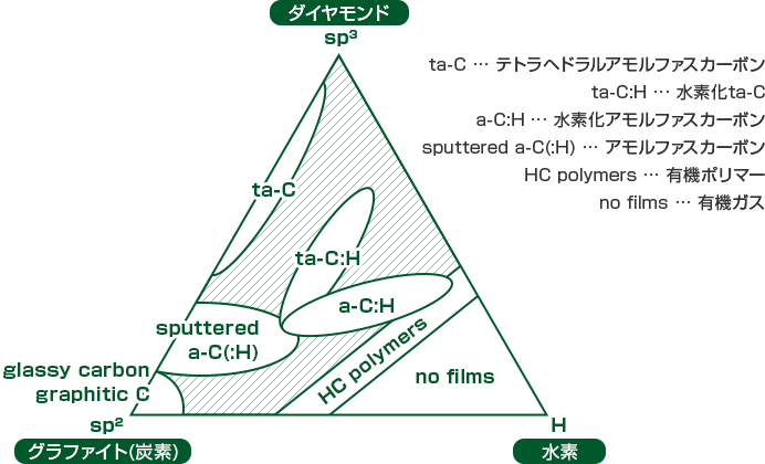 DLC相関図
