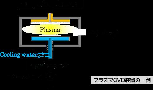 プラズマCVD装置の一例