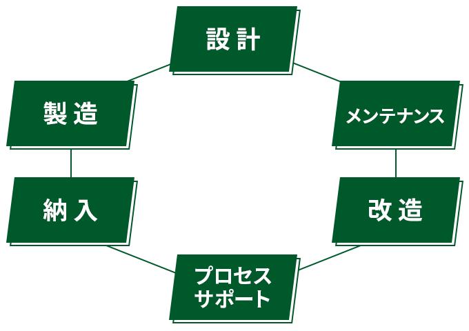 設計・製造・納入・プロセスサポート・改造・メンテナンス